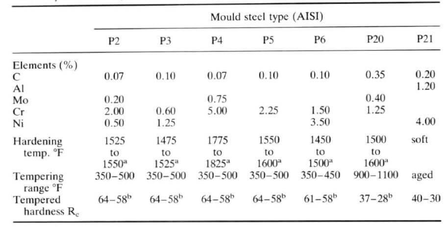mould steel