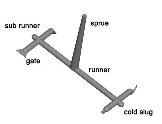 runner & cold slug