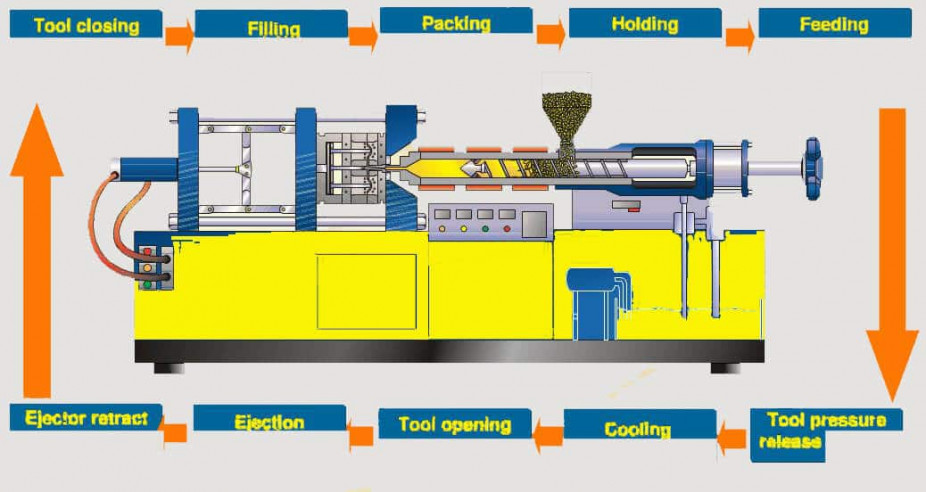 injection molding cycle