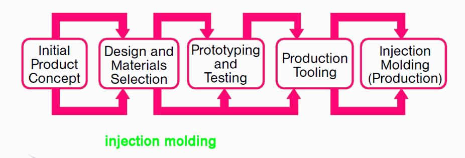 China injection molding